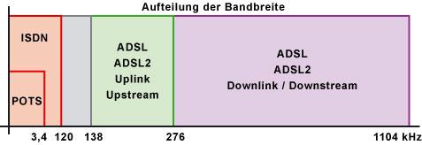 Aufteilung der Telefon- und Internetdaten in getrennte Frequenzbereiche bei DSL