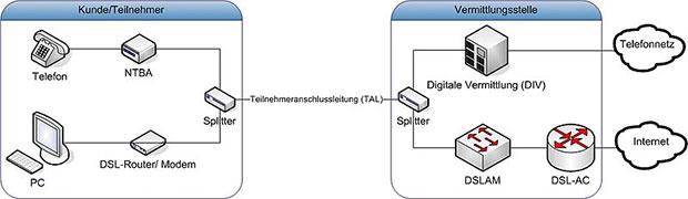 Übersicht zur Funktionsweise von DSL Verbindungen
