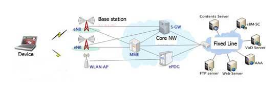 Funkstandard LTE Spezifikation und Verbesserungen