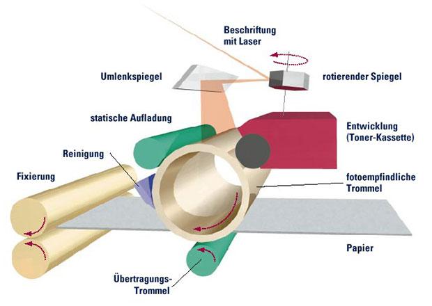 Funktionsweise von Laserdruckern
