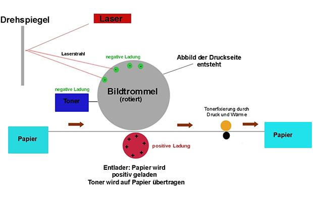 Elektrostatik und Belichtung von Laserdruckern